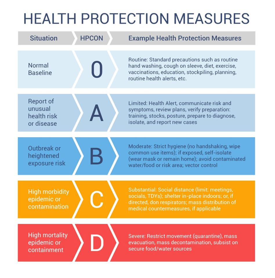 Health Protection Measures Graphic